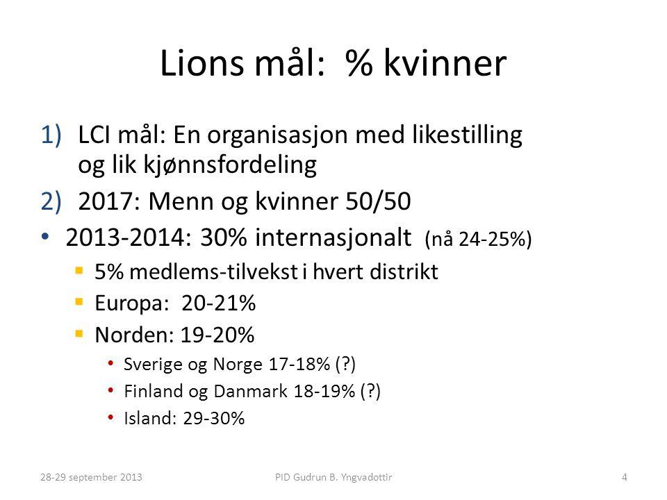 Lions mål: % kvinner 1)LCI mål: En organisasjon med likestilling og lik kjønnsfordeling 2)2017: Menn og kvinner 50/50 • 2013-2014: 30% internasjonalt (nå 24-25%)  5% medlems-tilvekst i hvert distrikt  Europa: 20-21%  Norden: 19-20% • Sverige og Norge 17-18% (?) • Finland og Danmark 18-19% (?) • Island: 29-30% PID Gudrun B.