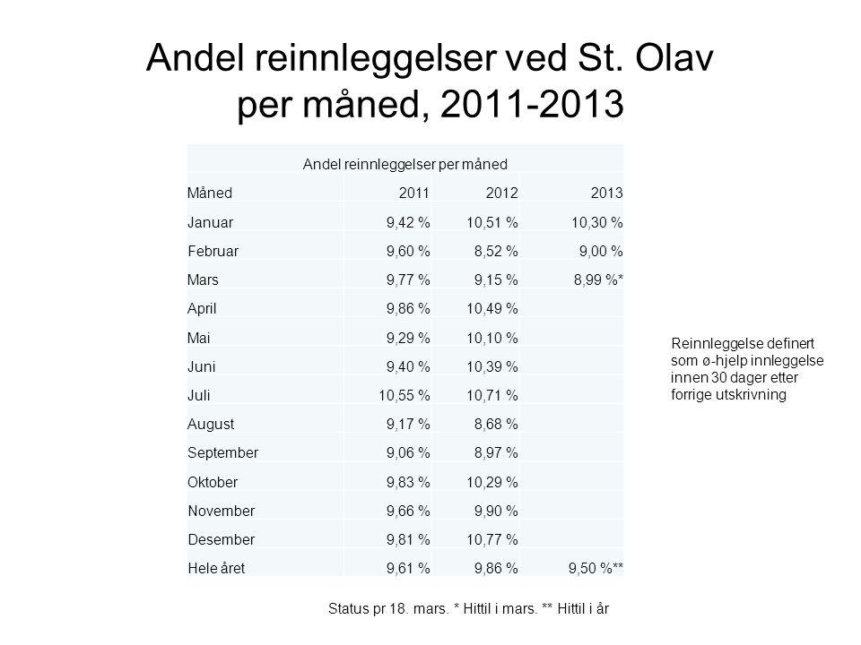 Andel reinnleggelser ved St. Olav per måned, 2011-2013 Reinnleggelse definert som ø-hjelp innleggelse innen 30 dager etter forrige utskrivning Andel r