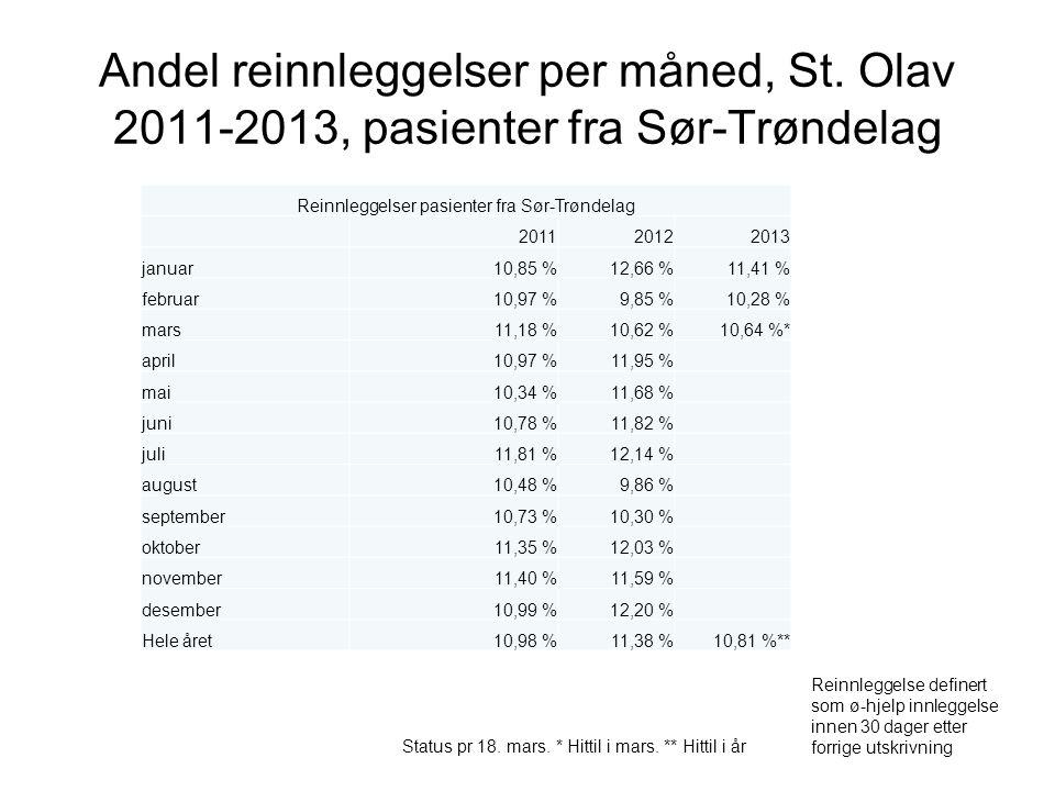 Andel reinnleggelser per måned, St. Olav 2011-2013, pasienter fra Sør-Trøndelag Reinnleggelse definert som ø-hjelp innleggelse innen 30 dager etter fo