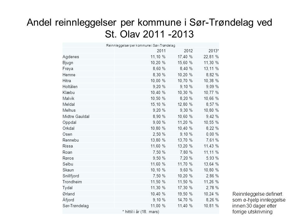 Andel reinnleggelser per kommune i Sør-Trøndelag ved St. Olav 2011 -2013 Reinnleggelse definert som ø-hjelp innleggelse innen 30 dager etter forrige u