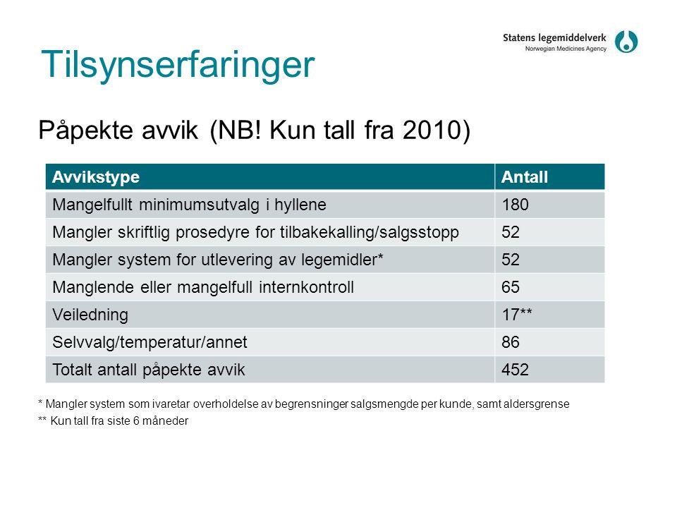 Tilsynserfaringer Påpekte avvik (NB! Kun tall fra 2010) * Mangler system som ivaretar overholdelse av begrensninger salgsmengde per kunde, samt alders