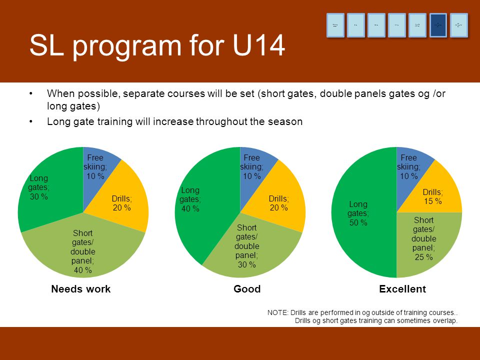 SL program for U14 Needs workGoodExcellent •When possible, separate courses will be set (short gates, double panels gates og /or long gates) •Long gat