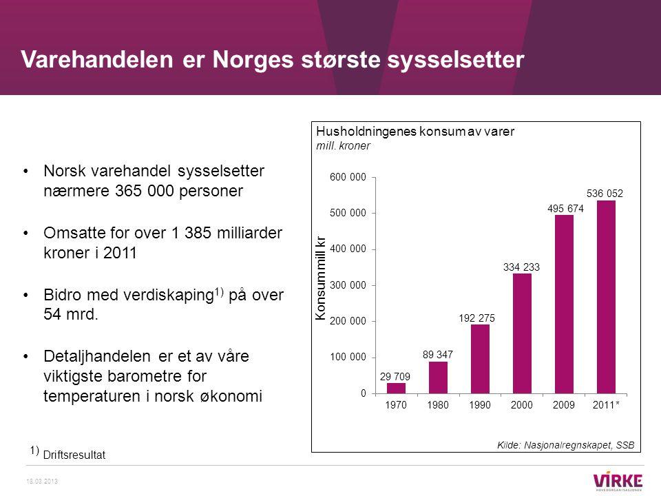 Varehandelen er Norges største sysselsetter 18.03.2013 •Norsk varehandel sysselsetter nærmere 365 000 personer •Omsatte for over 1 385 milliarder kron
