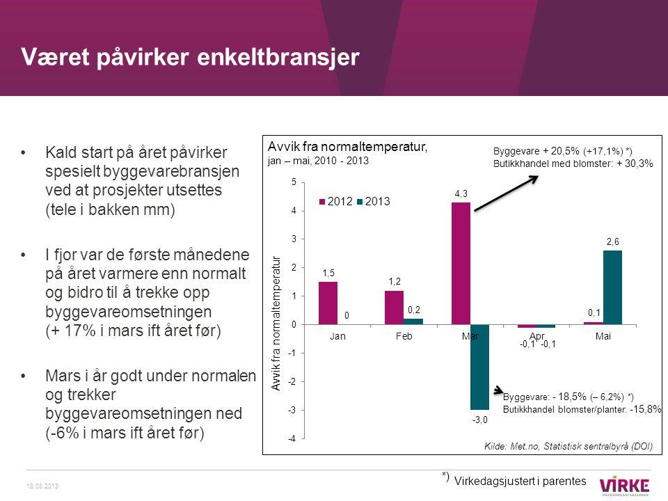 Været påvirker enkeltbransjer 18.03.2013 Avvik fra normaltemperatur Kilde: Met.no, Statistisk sentralbyrå (DOI) Byggevare + 20,5% (+17,1%) *) Butikkha