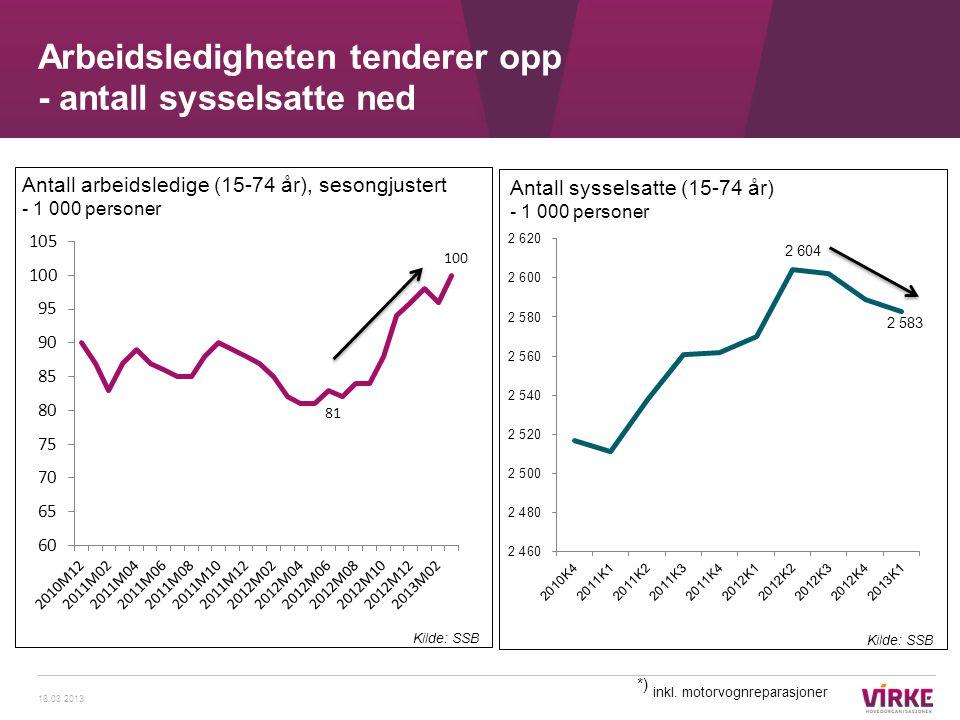Arbeidsledigheten tenderer opp - antall sysselsatte ned 18.03.2013 Kilde: SSB Antall arbeidsledige (15-74 år), sesongjustert - 1 000 personer *) inkl.