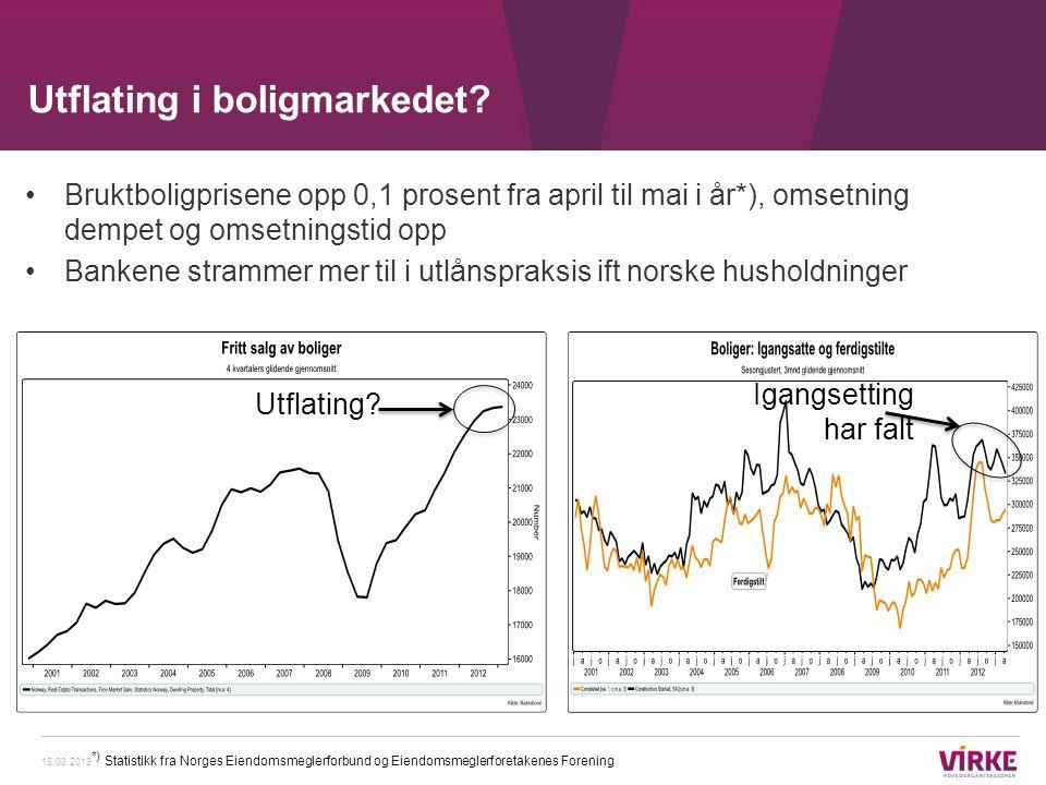 •Bruktboligprisene opp 0,1 prosent fra april til mai i år*), omsetning dempet og omsetningstid opp •Bankene strammer mer til i utlånspraksis ift norsk
