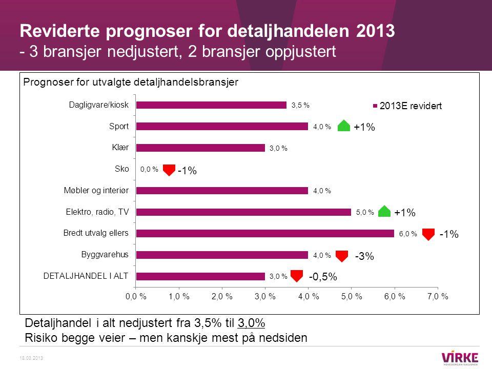 Reviderte prognoser for detaljhandelen 2013 - 3 bransjer nedjustert, 2 bransjer oppjustert 18.03.2013 -1% +1% -1% -3% -0,5% +1% Prognoser for utvalgte