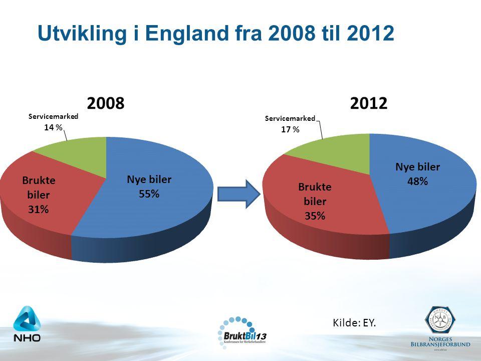 Utvikling i England fra 2008 til 2012 Kilde: EY.