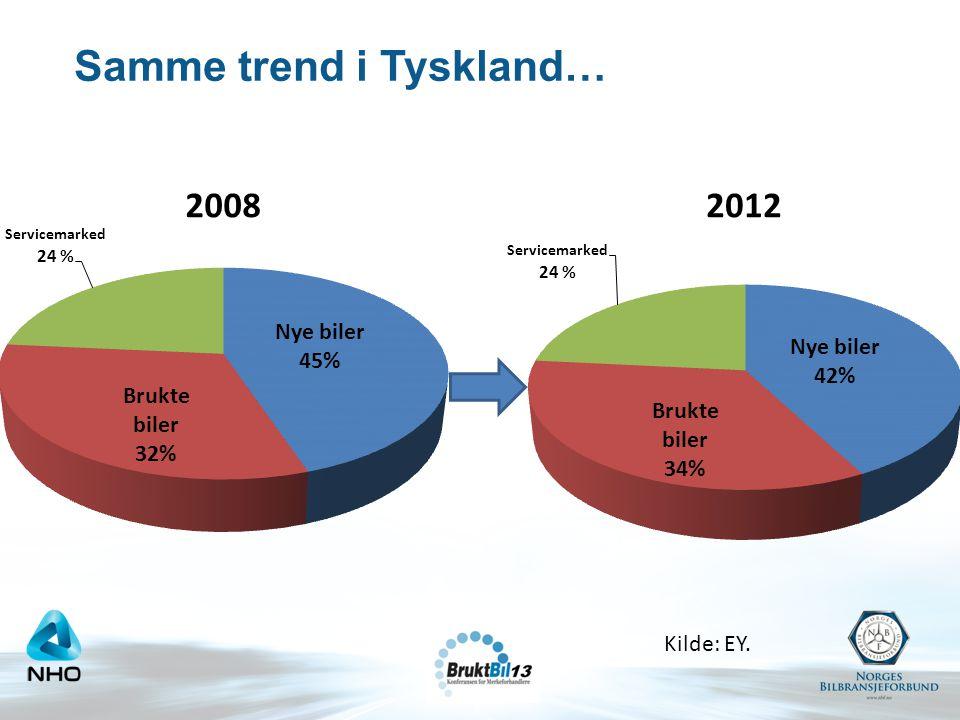 Samme trend i Tyskland… Kilde: EY.