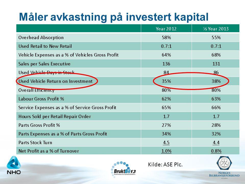 Måler avkastning på investert kapital Kilde: ASE Plc.