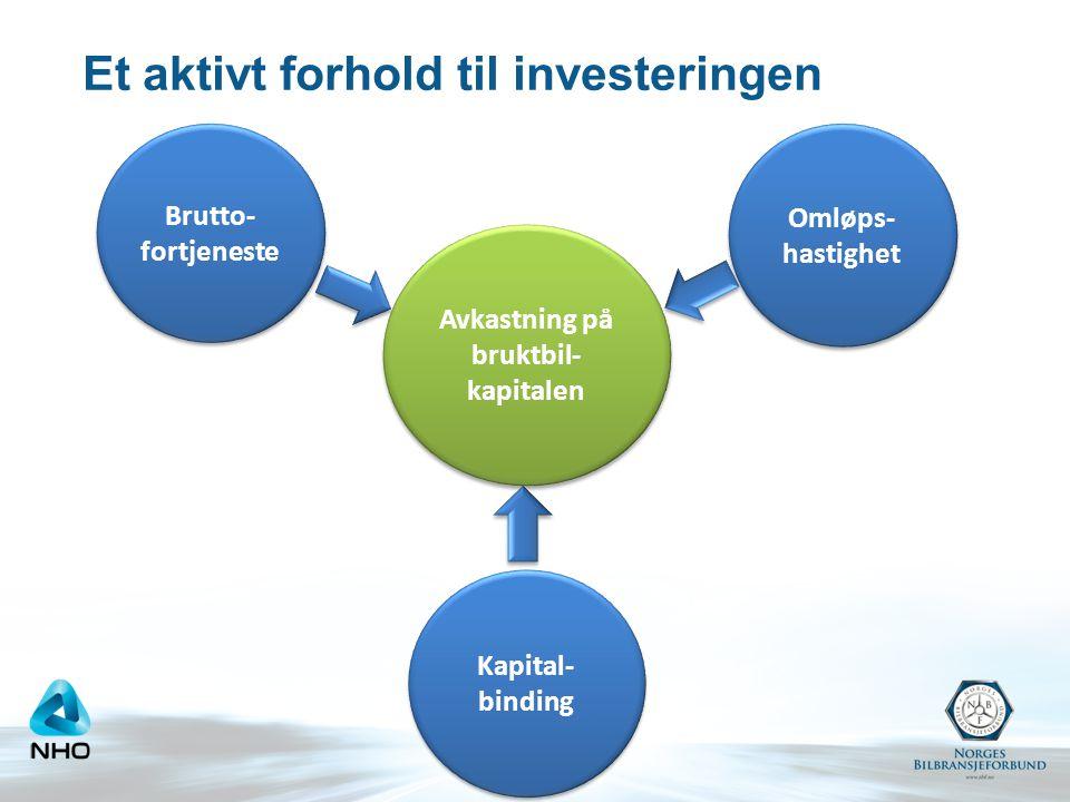 Et aktivt forhold til investeringen Brutto- fortjeneste Omløps- hastighet Kapital- binding Avkastning på bruktbil- kapitalen