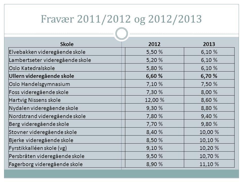 Fravær 2011/2012 og 2012/2013 Skole20122013 Elvebakken videregående skole5,50 %6,10 % Lambertseter videregående skole5,20 %6,10 % Oslo Katedralskole5,80 %6,10 % Ullern videregående skole6,60 %6,70 % Oslo Handelsgymnasium7,10 %7,50 % Foss videregående skole7,30 %8,00 % Hartvig Nissens skole12,00 %8,60 % Nydalen videregående skole9,30 %8,80 % Nordstrand videregående skole7,80 %9,40 % Berg videregående skole7,70 %9,80 % Stovner videregående skole8,40 %10,00 % Bjerke videregående skole8,50 %10,10 % Fyrstikkalléen skole (vg)9,10 %10,20 % Persbråten videregående skole9,50 %10,70 % Fagerborg videregående skole8,90 %11,10 %