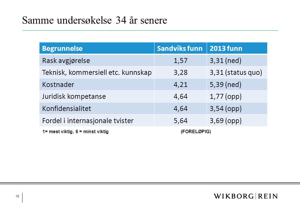 15 Samme undersøkelse 34 år senere BegrunnelseSandviks funn2013 funn Rask avgjørelse1,573,31 (ned) Teknisk, kommersiell etc. kunnskap3,283,31 (status