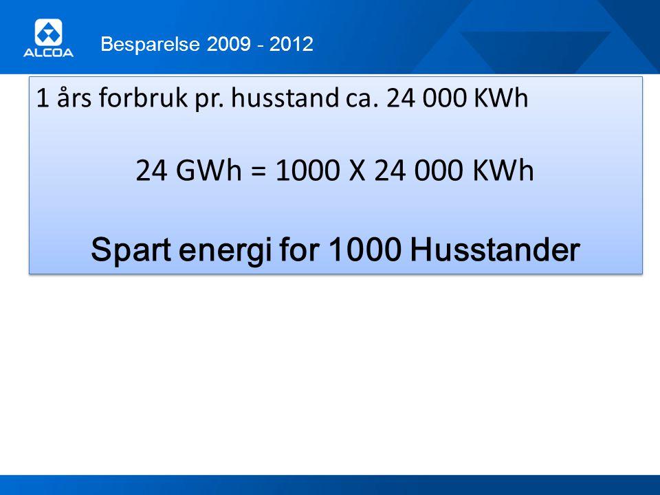 Besparelse 2009 - 2012 1 års forbruk pr. husstand ca. 24 000 KWh 24 GWh = 1000 X 24 000 KWh Spart energi for 1000 Husstander 1 års forbruk pr. husstan