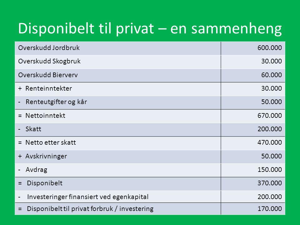 Disponibelt til privat – en sammenheng Overskudd Jordbruk600.000 Overskudd Skogbruk30.000 Overskudd Bierverv60.000 + Renteinntekter30.000 - Renteutgif