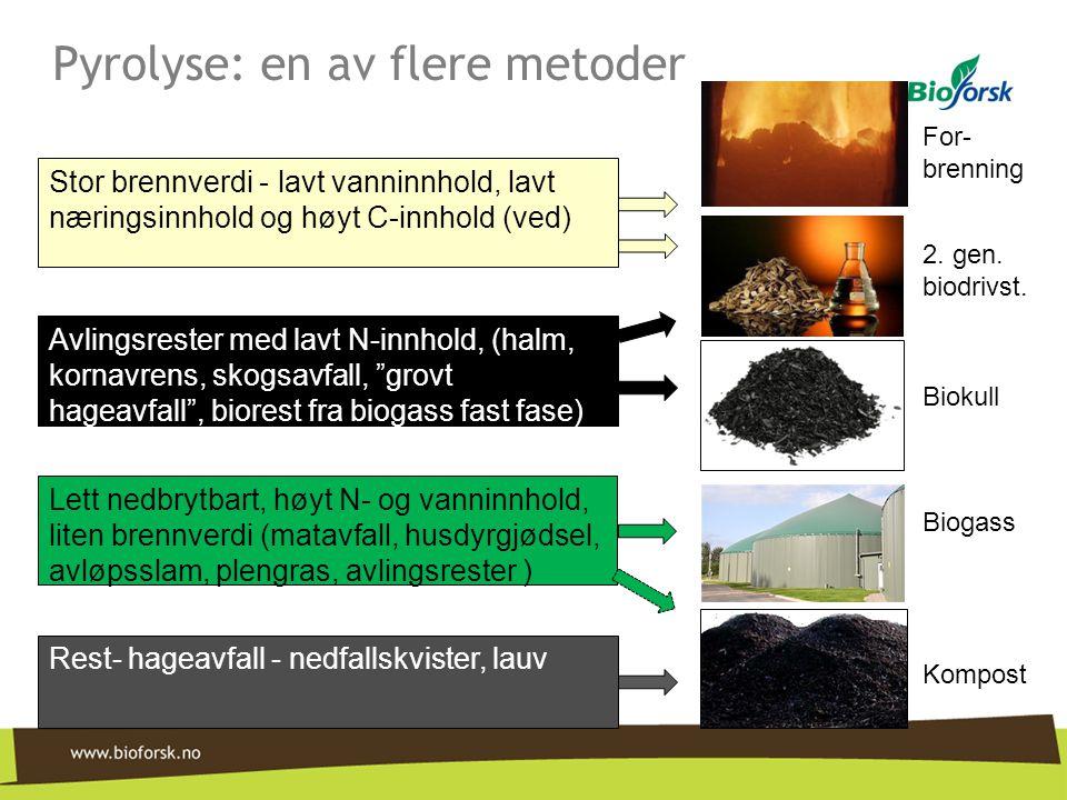 Pyrolyse: en av flere metoder For- brenning 2. gen. biodrivst. Biokull Biogass Kompost Stor brennverdi - lavt vanninnhold, lavt næringsinnhold og høyt