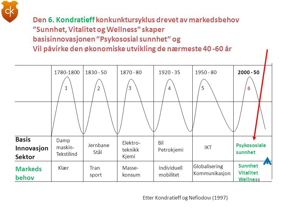 """Den 6. Kondratieff konkunktursyklus drevet av markedsbehov """"Sunnhet, Vitalitet og Wellness"""" skaper basisinnovasjonen """"Psykososial sunnhet"""" og Vil påvi"""