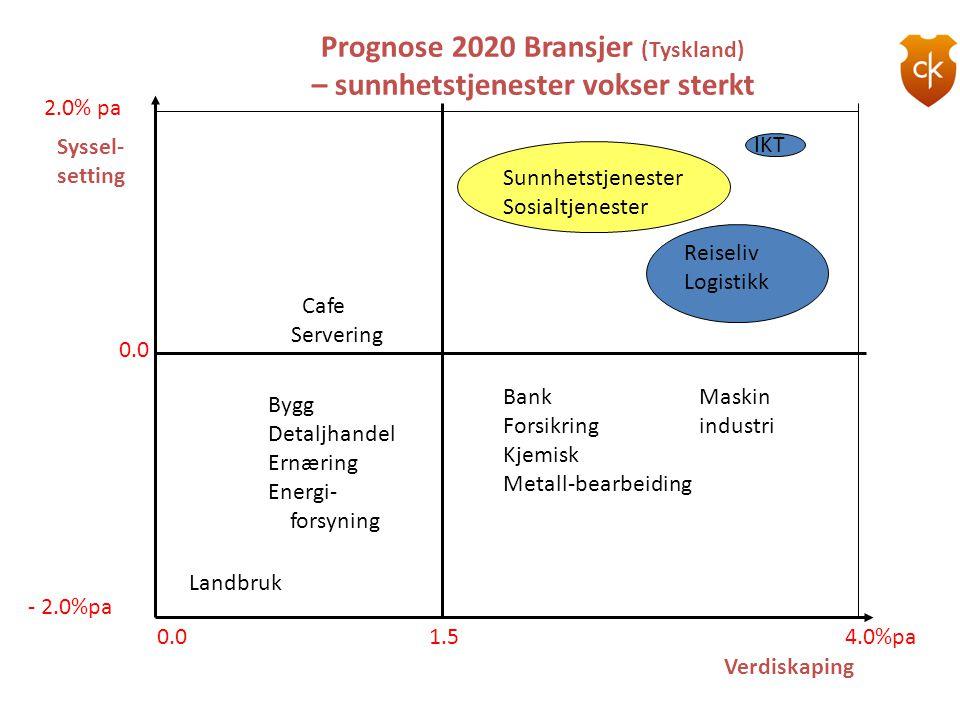 Syssel- setting Verdiskaping 0.01.54.0%pa Prognose 2020 Bransjer (Tyskland) – sunnhetstjenester vokser sterkt Landbruk Bygg Detaljhandel Ernæring Ener