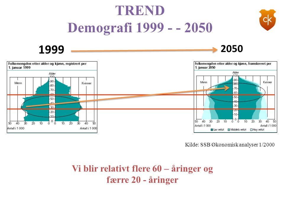 TREND Demografi 1999 - - 2050 Kilde: SSB Økonomisk analyser 1/2000 Vi blir relativt flere 60 – åringer og færre 20 - åringer 2050 1999