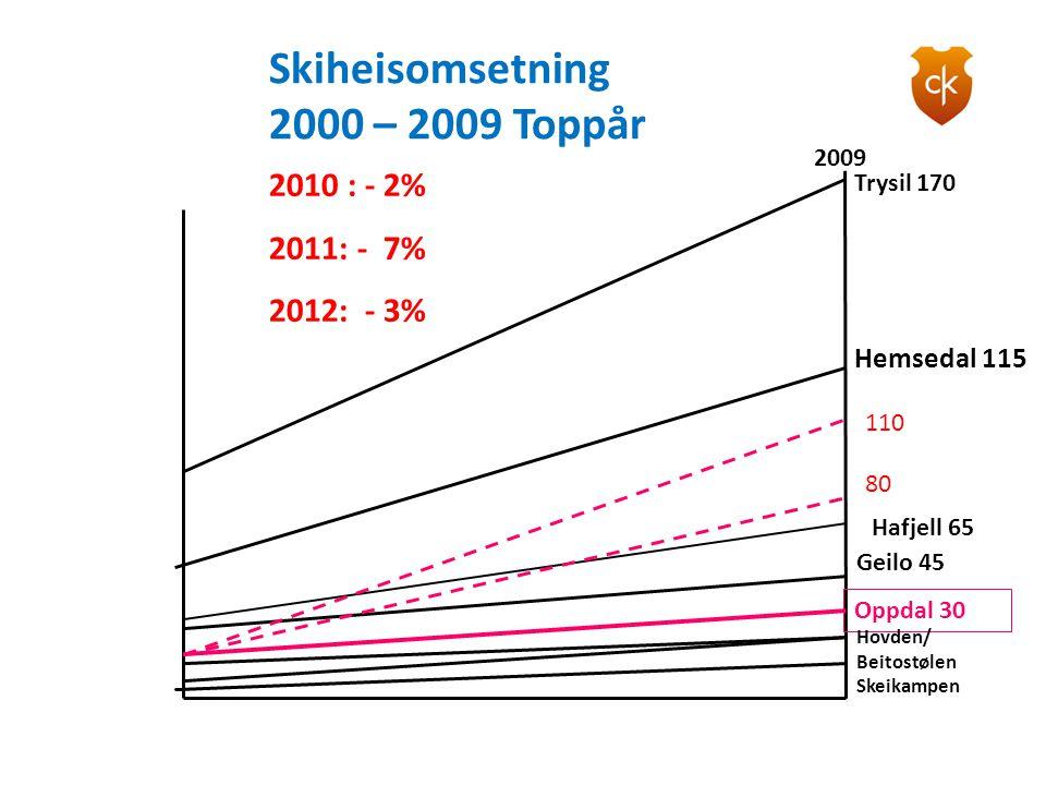 Trysil 170 Hemsedal 115 Hafjell 65 Geilo 45 Oppdal 30 Hovden/ Beitostølen Skeikampen 2010 : - 2% 2011: - 7% 2012: - 3% 2009 Skiheisomsetning 2000 – 20