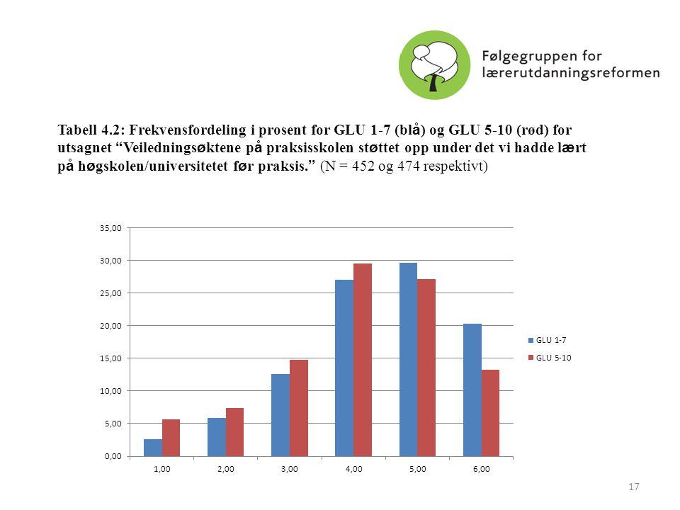 """Tabell 4.2: Frekvensfordeling i prosent for GLU 1-7 (bl å ) og GLU 5-10 (rød) for utsagnet """" Veilednings ø ktene p å praksisskolen st ø ttet opp under"""