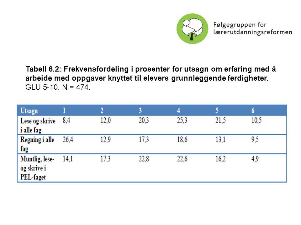 24 Tabell 6.2: Frekvensfordeling i prosenter for utsagn om erfaring med å arbeide med oppgaver knyttet til elevers grunnleggende ferdigheter. GLU 5-10