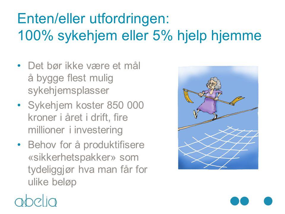 Enten/eller utfordringen: 100% sykehjem eller 5% hjelp hjemme •Det bør ikke være et mål å bygge flest mulig sykehjemsplasser •Sykehjem koster 850 000