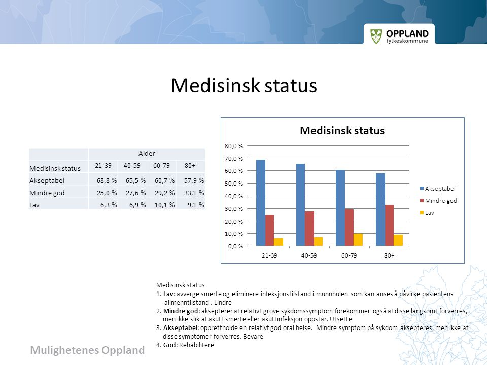Mulighetenes Oppland Medisinsk status Alder Medisinsk status 21-3940-5960-7980+ Akseptabel68,8 %65,5 %60,7 %57,9 % Mindre god25,0 %27,6 %29,2 %33,1 % Lav6,3 %6,9 %10,1 %9,1 % Medisinsk status 1.