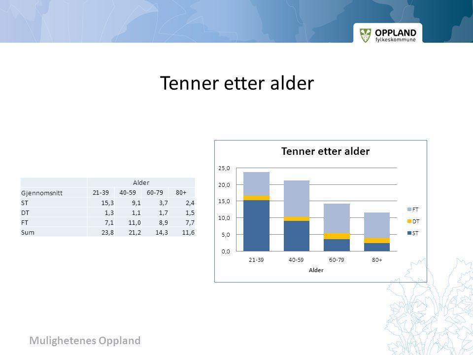 Mulighetenes Oppland Tenner etter alder Alder Gjennomsnitt 21-3940-5960-7980+ ST15,39,13,72,4 DT1,31,11,71,5 FT7,111,08,97,7 Sum23,821,214,311,6