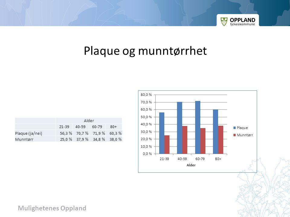 Plaque og munntørrhet Alder 21-3940-5960-7980+ Plaque (ja/nei)56,3 %70,7 %71,9 %60,3 % Munntørr25,0 %37,9 %34,8 %38,0 %