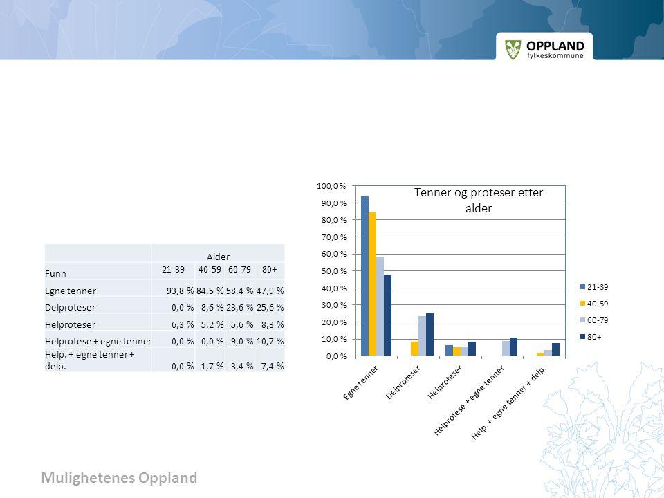 Mulighetenes Oppland Alder Funn 21-3940-5960-7980+ Egne tenner93,8 %84,5 %58,4 %47,9 % Delproteser0,0 %8,6 %23,6 %25,6 % Helproteser6,3 %5,2 %5,6 %8,3 % Helprotese + egne tenner0,0 % 9,0 %10,7 % Help.