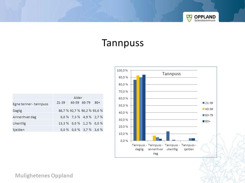 Mulighetenes Oppland Tannpuss Alder Egne tenner - tannpuss 21-3940-5960-7980+ Daglig86,7 %92,7 %90,2 %93,6 % Annenhver dag0,0 %7,3 %4,9 %2,7 % Ukentlig13,3 %0,0 %1,2 %0,0 % Sjelden0,0 % 3,7 %3,6 %