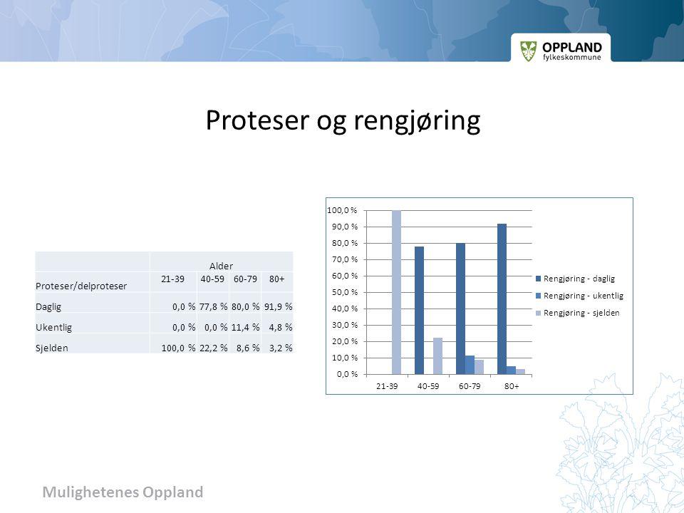 Mulighetenes Oppland Proteser og rengjøring Alder Proteser/delproteser 21-3940-5960-7980+ Daglig0,0 %77,8 %80,0 %91,9 % Ukentlig0,0 % 11,4 %4,8 % Sjelden100,0 %22,2 %8,6 %3,2 %