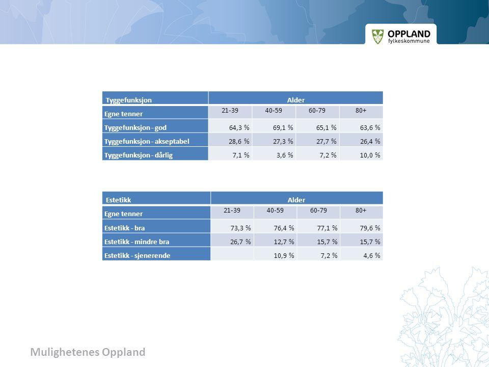 Mulighetenes Oppland TyggefunksjonAlder Egne tenner 21-3940-5960-7980+ Tyggefunksjon - god64,3 %69,1 %65,1 %63,6 % Tyggefunksjon - akseptabel 28,6 %27,3 %27,7 %26,4 % Tyggefunksjon - dårlig7,1 %3,6 %7,2 %10,0 % EstetikkAlder Egne tenner 21-3940-5960-7980+ Estetikk - bra73,3 %76,4 %77,1 %79,6 % Estetikk - mindre bra 26,7 %12,7 %15,7 % Estetikk - sjenerende10,9 %7,2 %4,6 %