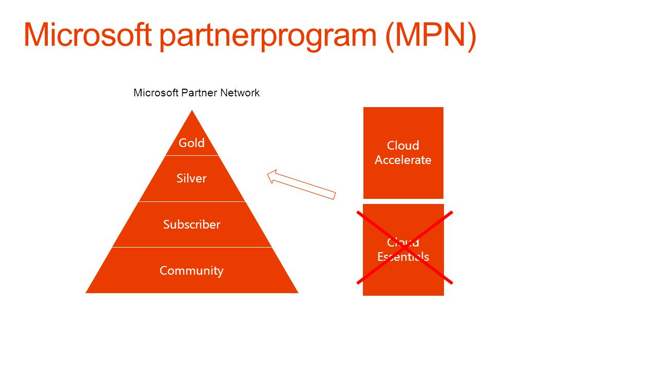 Gold Silver Subscriber Community Cloud Accelerate Cloud Essentials Microsoft Partner Network