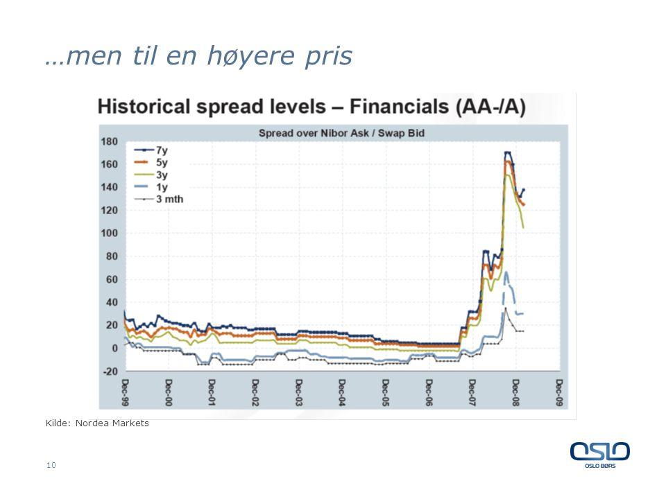 …men til en høyere pris 10 Kilde: Nordea Markets