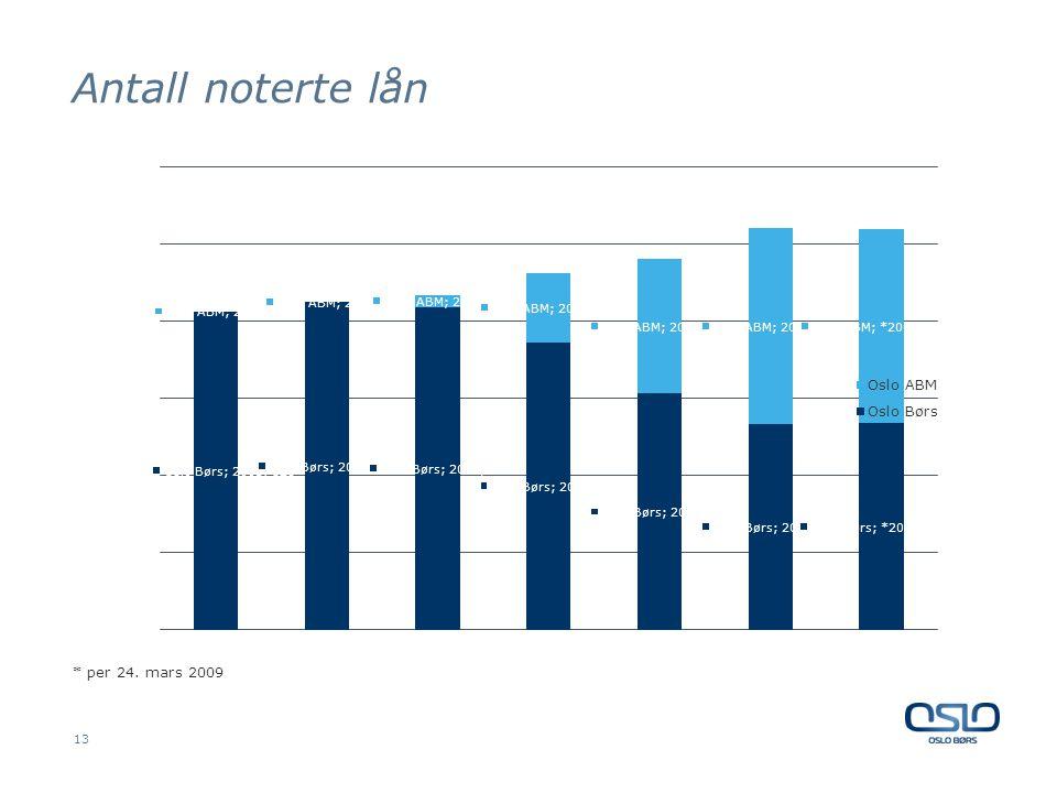 Antall noterte lån 13 * per 24. mars 2009