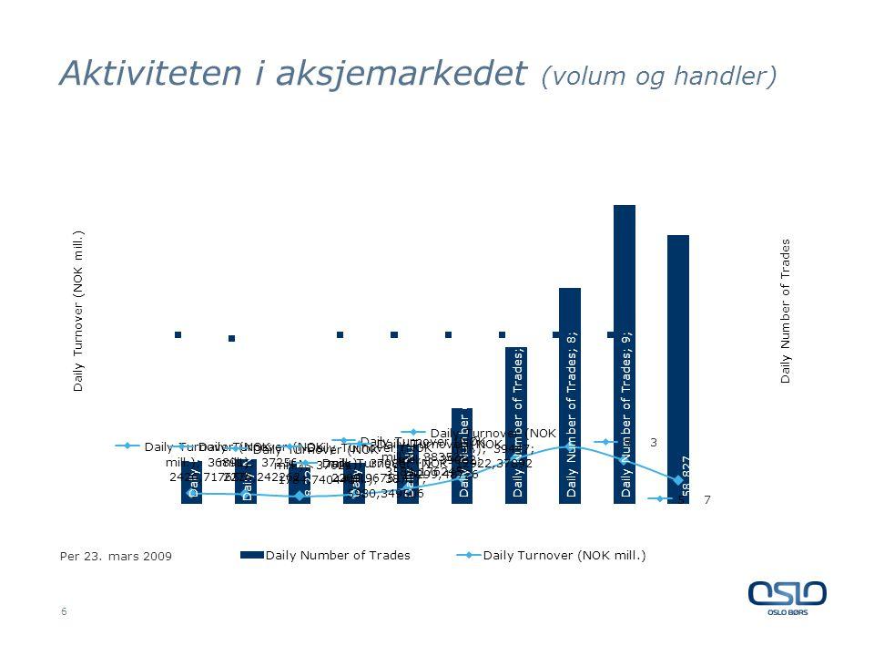 Aktiviteten i aksjemarkedet (volum og handler) 6 Per 23. mars 2009
