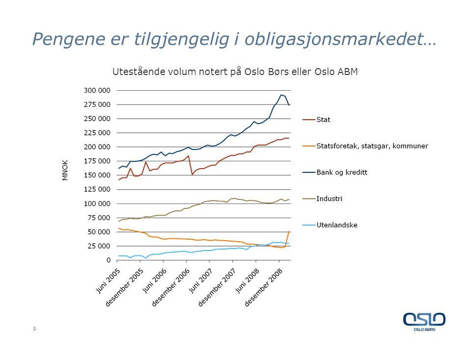 Pengene er tilgjengelig i obligasjonsmarkedet… 9 Utestående volum notert på Oslo Børs eller Oslo ABM