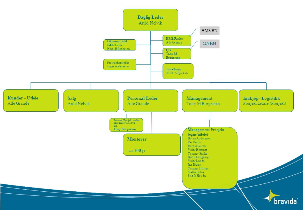 Daglig Leder Arild Nelvik Kunder - Utleie Atle Grande Innkjøp - Logistikk Prosjekt Ledere (Prosjekt) Personal Leder Atle Grande Management Tony M Borg