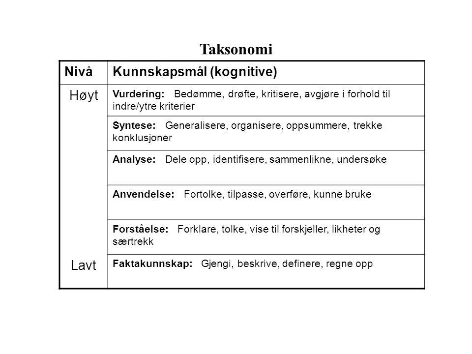 Taksonomi NivåKunnskapsmål (kognitive) Høyt Lavt Vurdering: Bedømme, drøfte, kritisere, avgjøre i forhold til indre/ytre kriterier Syntese: Generalise