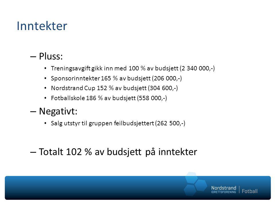 Inntekter – Pluss: • Treningsavgift gikk inn med 100 % av budsjett (2 340 000,-) • Sponsorinntekter 165 % av budsjett (206 000,-) • Nordstrand Cup 152