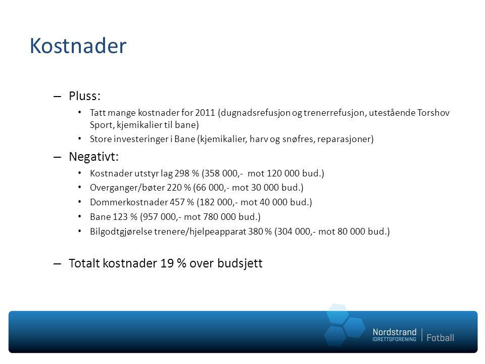 Kostnader – Pluss: • Tatt mange kostnader for 2011 (dugnadsrefusjon og trenerrefusjon, utestående Torshov Sport, kjemikalier til bane) • Store investeringer i Bane (kjemikalier, harv og snøfres, reparasjoner) – Negativt: • Kostnader utstyr lag 298 % (358 000,- mot 120 000 bud.) • Overganger/bøter 220 % (66 000,- mot 30 000 bud.) • Dommerkostnader 457 % (182 000,- mot 40 000 bud.) • Bane 123 % (957 000,- mot 780 000 bud.) • Bilgodtgjørelse trenere/hjelpeapparat 380 % (304 000,- mot 80 000 bud.) – Totalt kostnader 19 % over budsjett