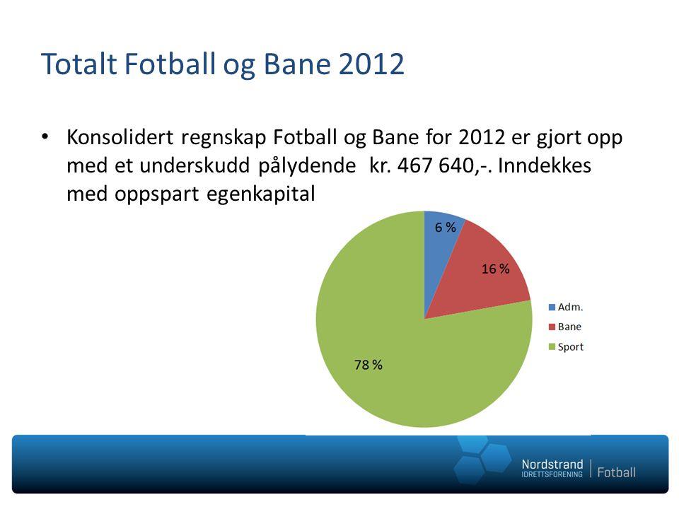 Totalt Fotball og Bane 2012 • Konsolidert regnskap Fotball og Bane for 2012 er gjort opp med et underskudd pålydende kr. 467 640,-. Inndekkes med opps