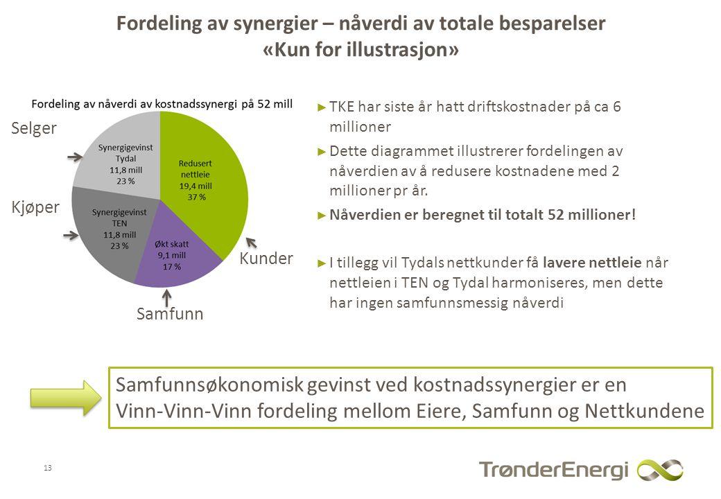 Fordeling av synergier – nåverdi av totale besparelser «Kun for illustrasjon» ► TKE har siste år hatt driftskostnader på ca 6 millioner ► Dette diagrammet illustrerer fordelingen av nåverdien av å redusere kostnadene med 2 millioner pr år.