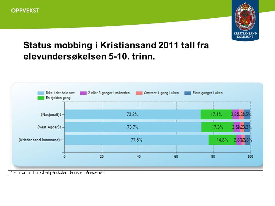 Status mobbing i Kristiansand 2011 tall fra elevundersøkelsen 5-10. trinn. 1 - Er du blitt mobbet på skolen de siste månedene?