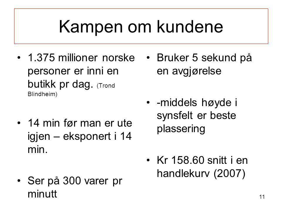Kampen om kundene •1.375 millioner norske personer er inni en butikk pr dag. (Trond Blindheim) •14 min før man er ute igjen – eksponert i 14 min. •Ser