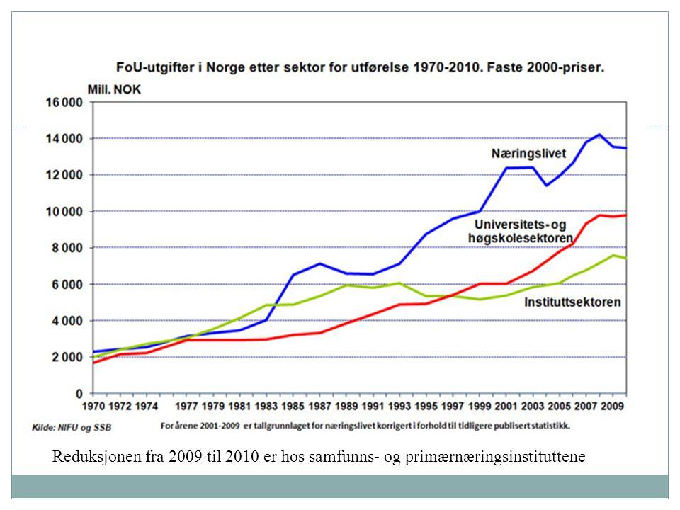 Reduksjonen fra 2009 til 2010 er hos samfunns- og primærnæringsinstituttene
