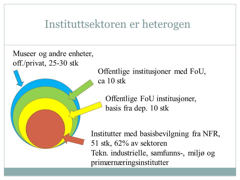 Instituttsektoren er heterogen Museer og andre enheter, off./privat, 25-30 stk Offentlige institusjoner med FoU, ca 10 stk Offentlige FoU institusjone