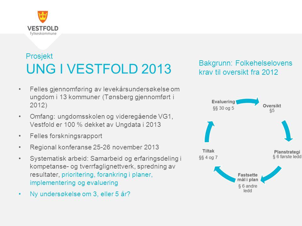 •Felles gjennomføring av levekårsundersøkelse om ungdom i 13 kommuner (Tønsberg gjennomført i 2012) •Omfang: ungdomsskolen og videregående VG1, Vestfo